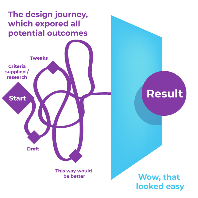 The Design Journey - you take a lot away from a journey