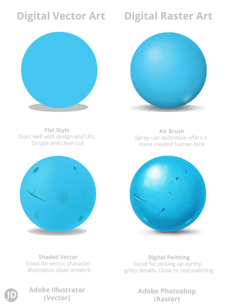 Vector Art and raster art example - how to draw digitally. Painted, flat, vector.