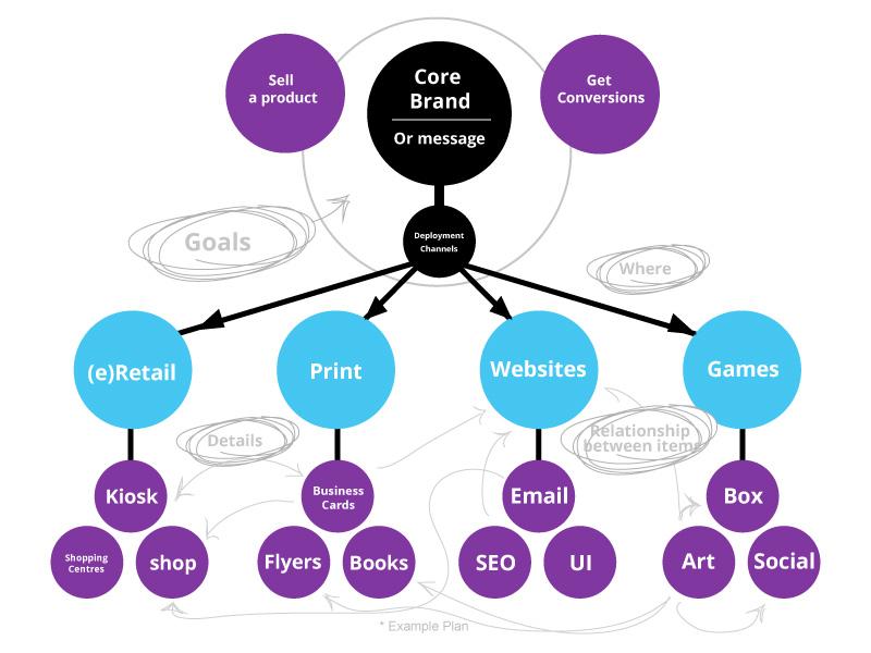 Creative direction diagram & UI design