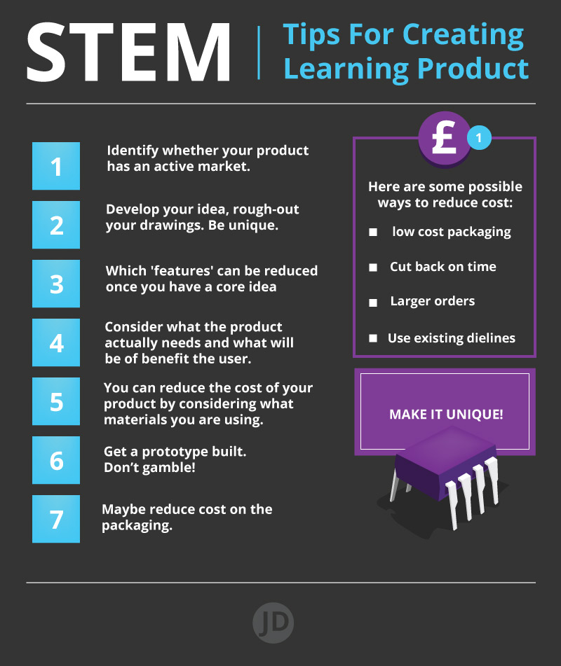 how to make a STEM product to sell