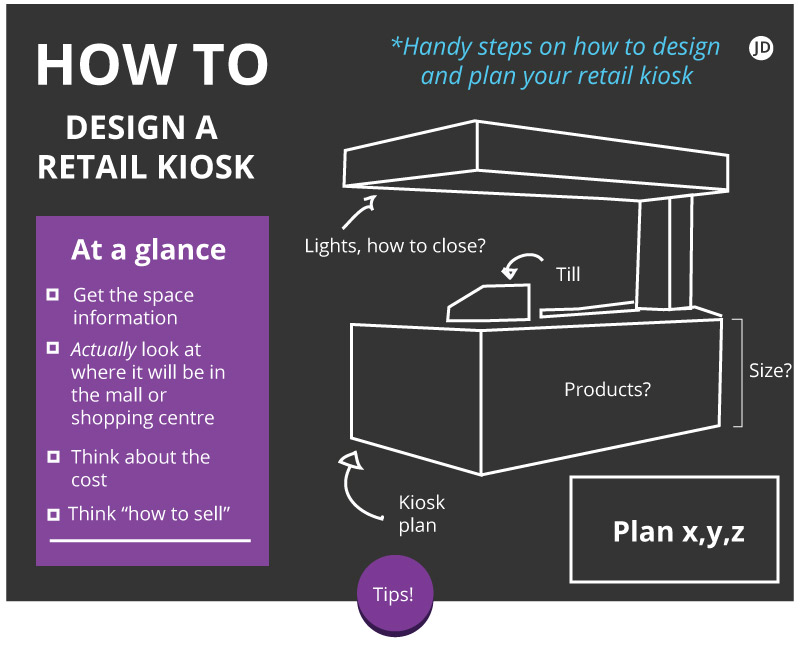 how to design a kiosk - diagram